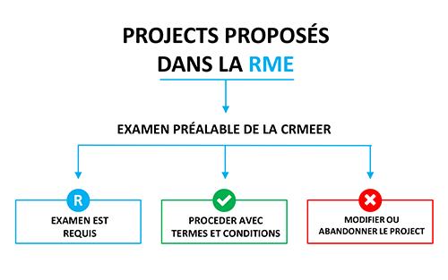 EMRIRB---PROCESS fr